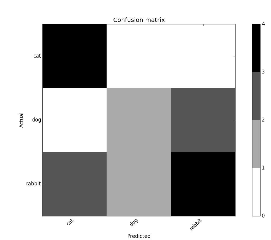 Confusion matrix — pandas_ml 0 3 0 documentation
